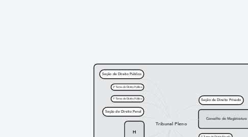 Mind Map: Tribunal Pleno