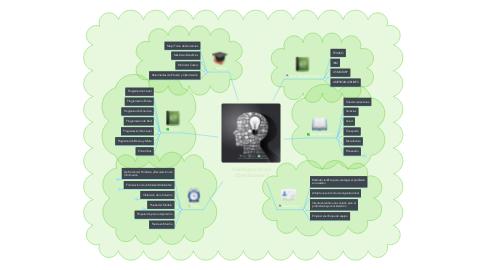 Mind Map: Investigación de Operaciones I