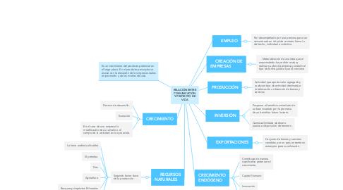 Mind Map: CRECIMIENTO ECONÓMICO