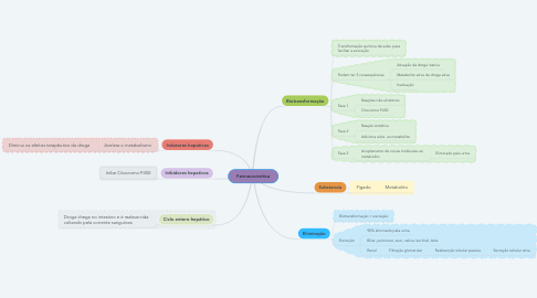 Mind Map: Farmacocinética