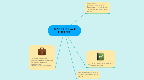Mind Map: EMPRESA EFICAZ O EFICIENTE