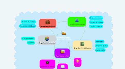 Mind Map: REINVENTAR LAS ORGANIZACIONES