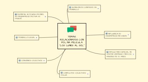 """Mind Map: TEMAS RELACIONADOS CON FOL NA PELÍCULA """"LOS LUNES AL SOL"""""""