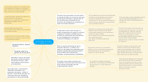 Mind Map: Las bondades del cerebro para su aplicación en el aula