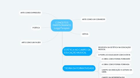 Mind Map: CONCEITOS PAREYSONIANOS Luiggi Pareyson