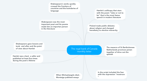 Mind Map: The royal bank of Canada monthly letter