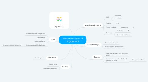 Mind Map: Mastermind: Rules of engagement