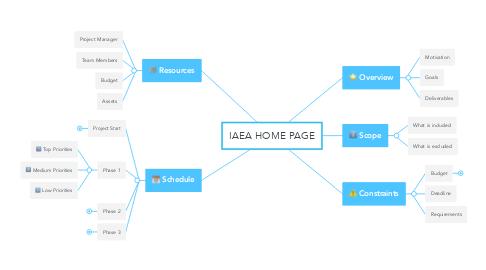 Mind Map: IAEA HOME PAGE