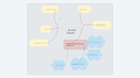 Mind Map: CASE Integrado