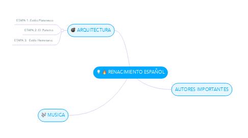Mind Map: RENACIMIENTO ESPAÑOL