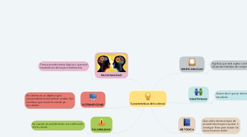 Mind Map: Características de la ciencia