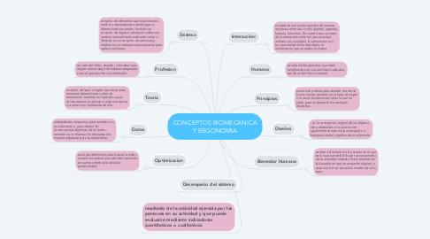 Mind Map: CONCEPTOS BIOMECANICA Y ERGONOMIA