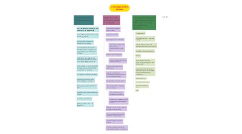 Mind Map: La Psicología científica británica