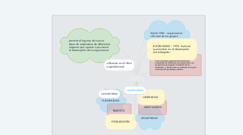 Mind Map: DIVERSIDAD ORGANIZACIONAL