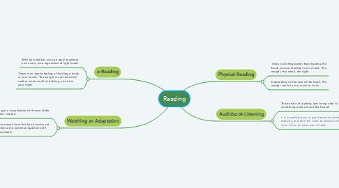 Mind Map: Reading
