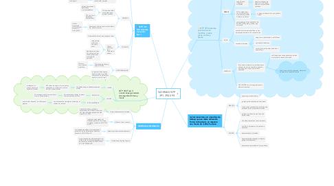 Mind Map: NORMAS NTP 391-392-393