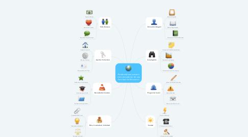 Mind Map: Problemáticas a asumir como estudiante de una Facultad de Educación