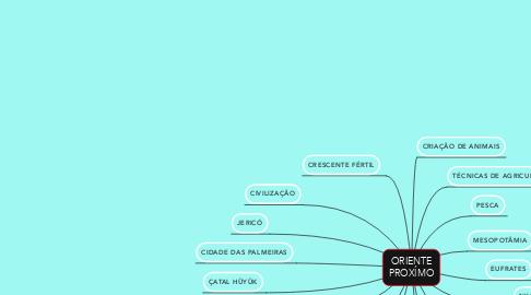 Mind Map: ORIENTE PROXÍMO