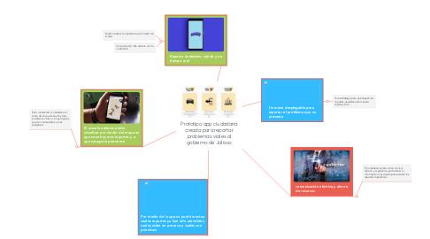 Mind Map: Prototipo app ciudadana creada para reportar problemas viales al gobierno de Jalisco