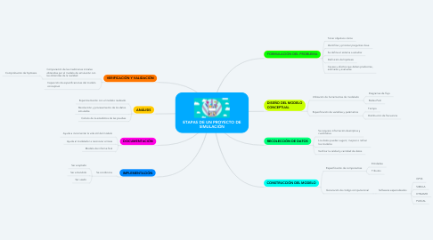 Mind Map: ETAPAS DE UN PROYECTO DE SIMULACIÓN