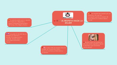 Mind Map: EL RESPETO HACIA LA MUJER