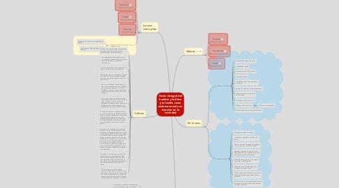Mind Map: Visión integral del hombre y la ética y la familia como sistema social y su impacto en la sociedad