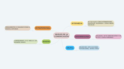 Mind Map: NIVELES DE LA COMUNICACIÓN