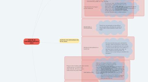 Mind Map: FUENTES DE CONTAMINACIÓN DE EL AGUA