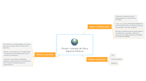 Mind Map: Ornato: Limpieza de Vías y Espacios Públicos