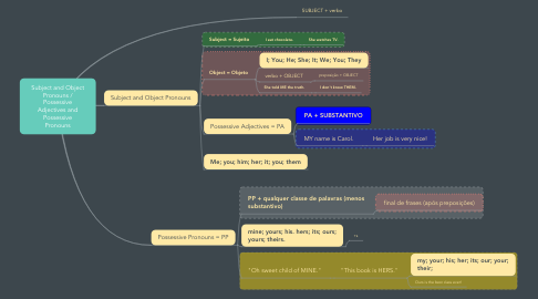 Mind Map: Subject and Object Pronouns / Possessive Adjectives and Possessive Pronouns