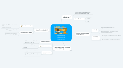 Mind Map: Métodos de valuación de inventarios.