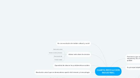 Mind Map: CUARTA REVOLUCION INDUSTRIAL