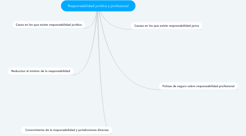 Mind Map: Responsabilidad juridica y profesional