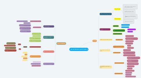 Mind Map: JOB INTERVIEW QUESTIONS