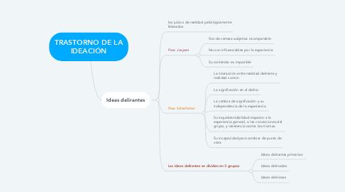 Mind Map: TRASTORNO DE LA IDEACIÓN