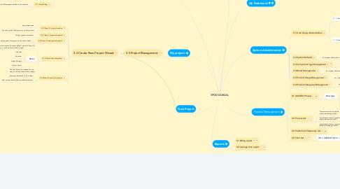 Mind Map: FOODLEGAL