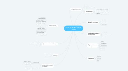 Mind Map: Статистическая обработка данных