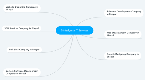 Mind Map: Digitalyuga IT Services