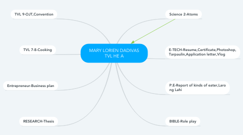 Mind Map: MARY LORIEN DADIVAS TVL HE A