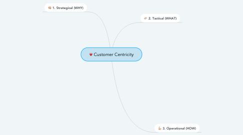 Mind Map: Customer Centricity
