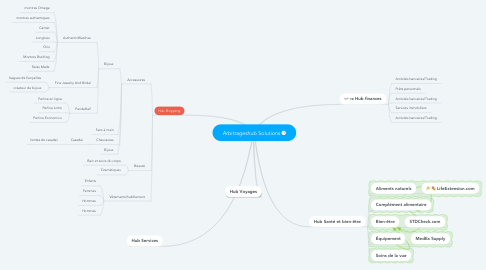 Mind Map: Arbitrageshub Solutions
