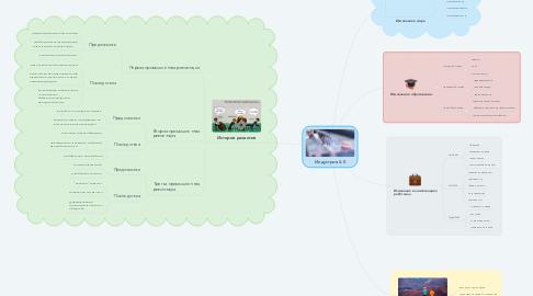 Mind Map: Индустрия 4.0