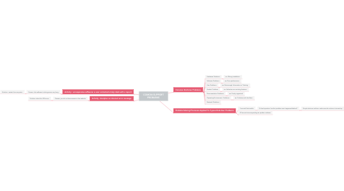 Mind Map: COMON SUPPORT PROBLEMS