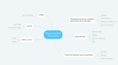 Mind Map: Blog Exposições Curriculares