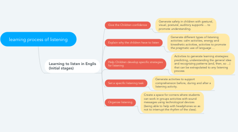 Mind Map: learning process of listening
