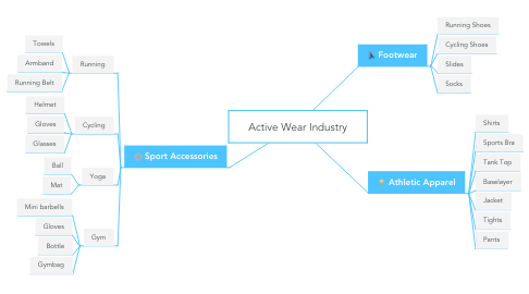 Mind Map: Active Wear Industry