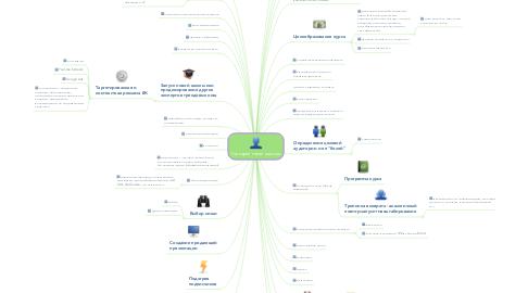 Mind Map: Сценарий онлайн-школы