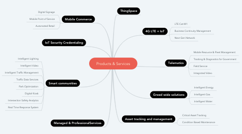 Mind Map: Products & Services