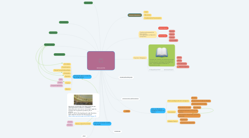 Mind Map: EDUCACIÓN
