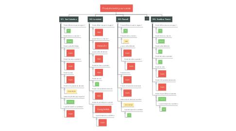 Mind Map: Produits tenté pour vente